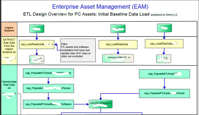 Initial Baseline Data Loading Etl Design Process