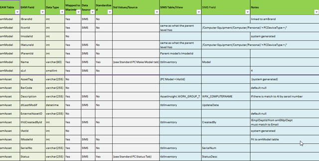 process map template search results calendar 2015 With etl requirements template