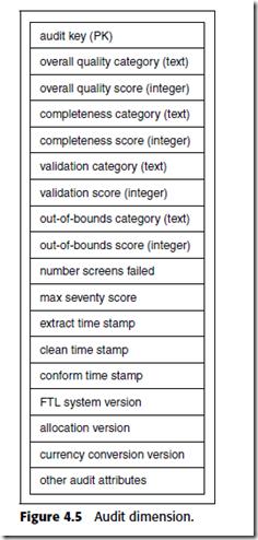 data warehouse etl toolkit pdf