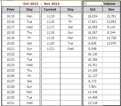 Query To Determine How Many Days In Each Month